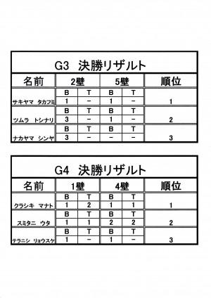 G3.G4決勝